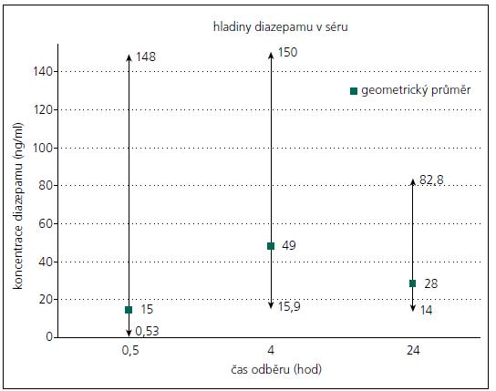 Graf interindividuálních rozdílů hladin diazepamu v séru po aplikaci 10 mg diazepamu i.m.