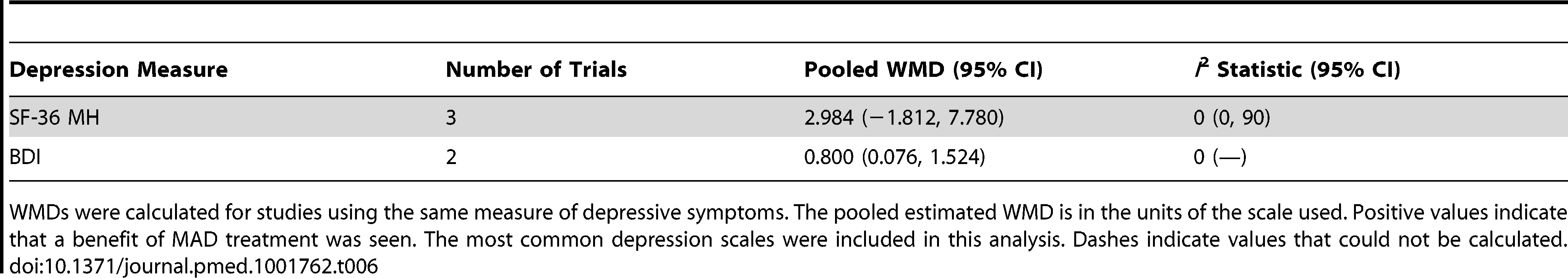 Pooled weighted mean differences in depression score for MAD treatment.