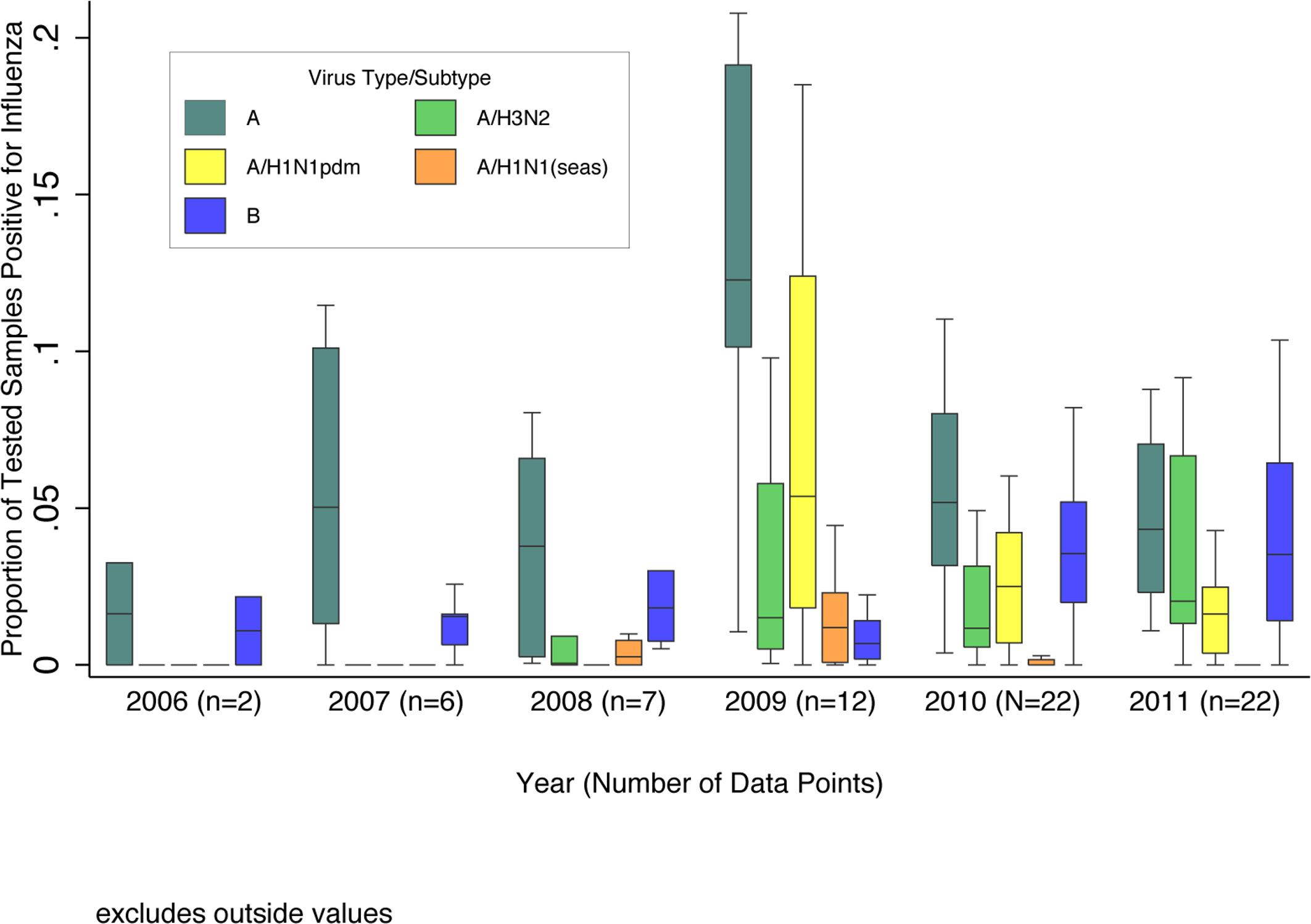 Boxplot of the proportion of pediatric (0–17 y of age) respiratory samples testing positive for influenza virus among GRIPP datasets by year and virus type/subtype.