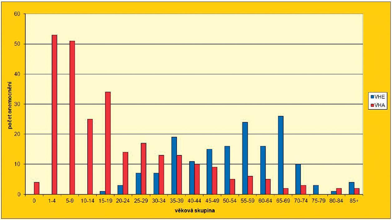 Počet hlášených onemocnění virovou hepatitidou typu A a E v ČR v roce 2011 Fig. 1 Reported cases of viral hepatitis A and E in the Czech Republic in 2011