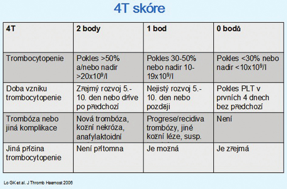 4T skórovací systém pro HIT Tab. 1: Pretest scoring system for HIT: the 4 T´s