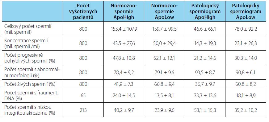Průměrné hodnoty parametrů spermiogramu a cytometrických vyšetření u pacientů s normozoospermií a u pacientů s patologickým spermiogramem. ApoHigh: >50 % apoptotických spermií. ApoLow: <50 % apoptotických spermií. Zobrazeny jsou průměrné hodnoty +/- směrodatné odchylky Tab. 2. Average values of semen analyses and flow cytometer parameters in normozoospermic and pathological semen samples. ApoHigh group: >50 % apoptotic sperm. ApoLow group: <50 % apoptotic sperm. Average value +/- SD