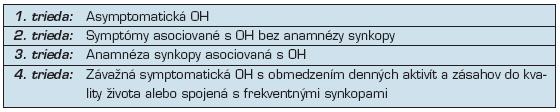 Funkčná klasifikácia ortostatickej hypotenzie (29)
