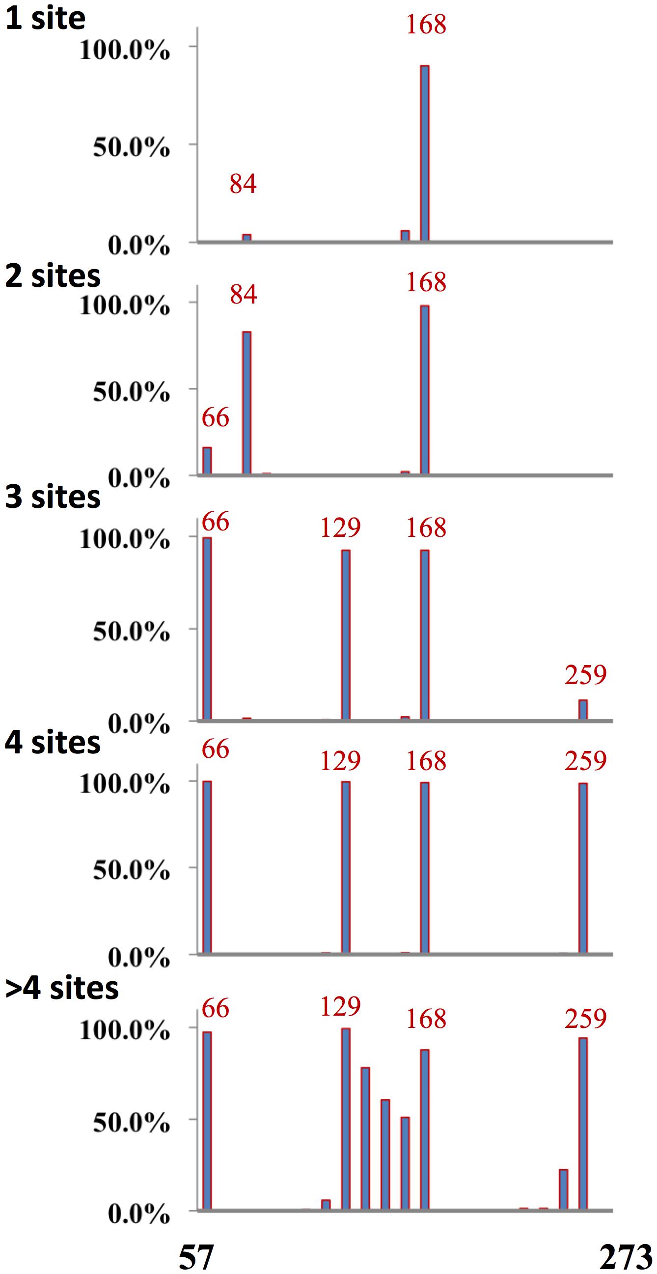 Distribution of glycosylation sites H3N2 viruses.