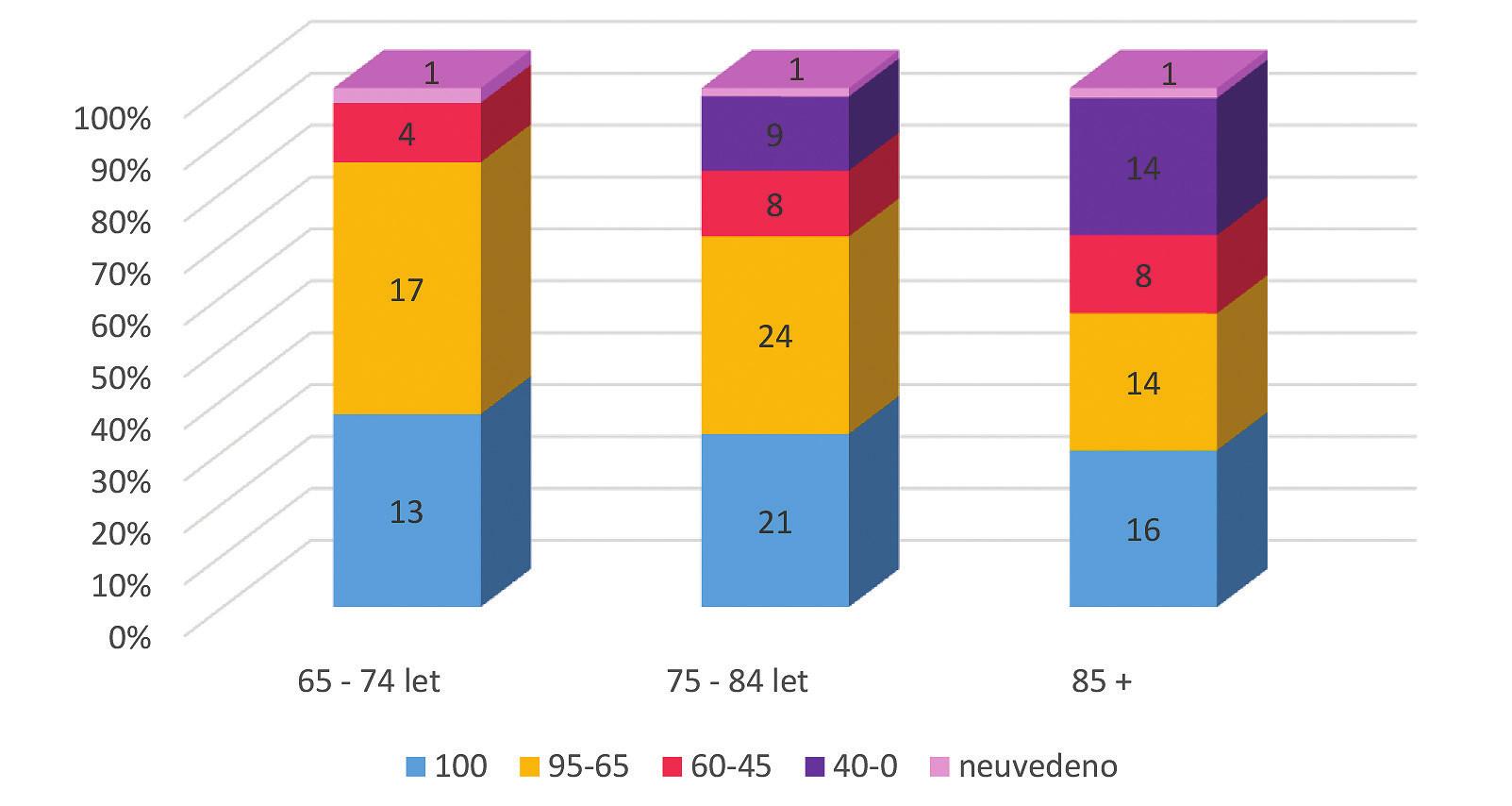 Rozložení hodnot ADL v jednotlivých věkových kategoriích