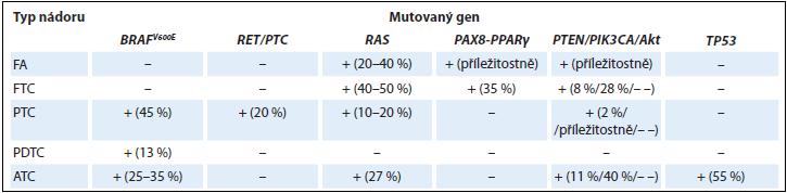 Přehled nejčastějších mutací ve vybraných epitelových nádorech štítné žlázy.