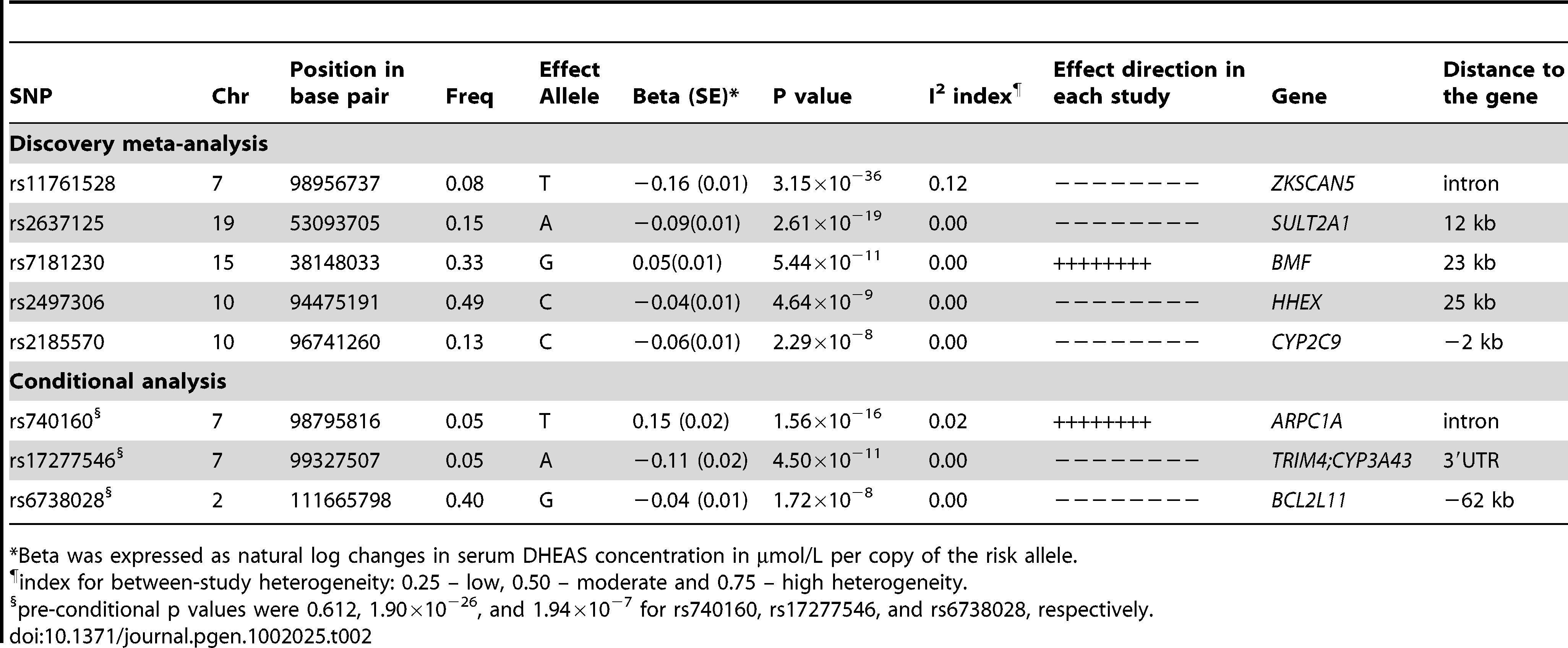 SNPs associated with serum DHEAS concentrations: genome-wide results of meta-analysis of men and women combined.