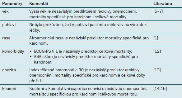 Prognostické faktory uroteliálního karcinomu horních cest močových týkající se pacienta.