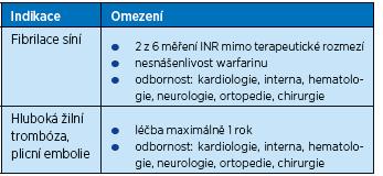 Omezení preskripce nových antikoagulancií