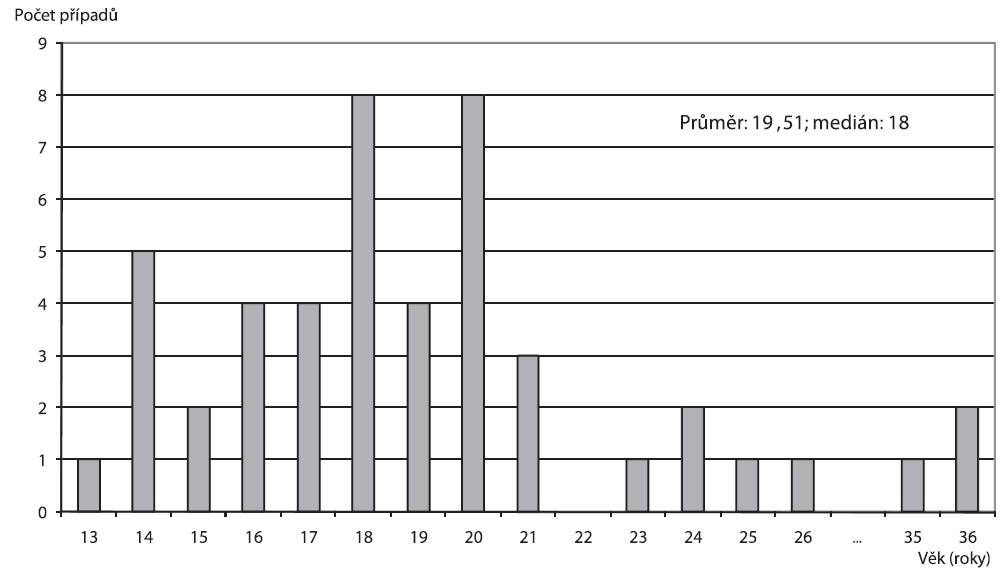Věková distribuce pacientek se syndromem toxického šoku 47 případů v ČR v období 1997–2011.