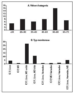 Charakteristika 50 pacientů z naší databáze multimodálního monitorování (bez pacientů monitorovaných Neurotrendem)