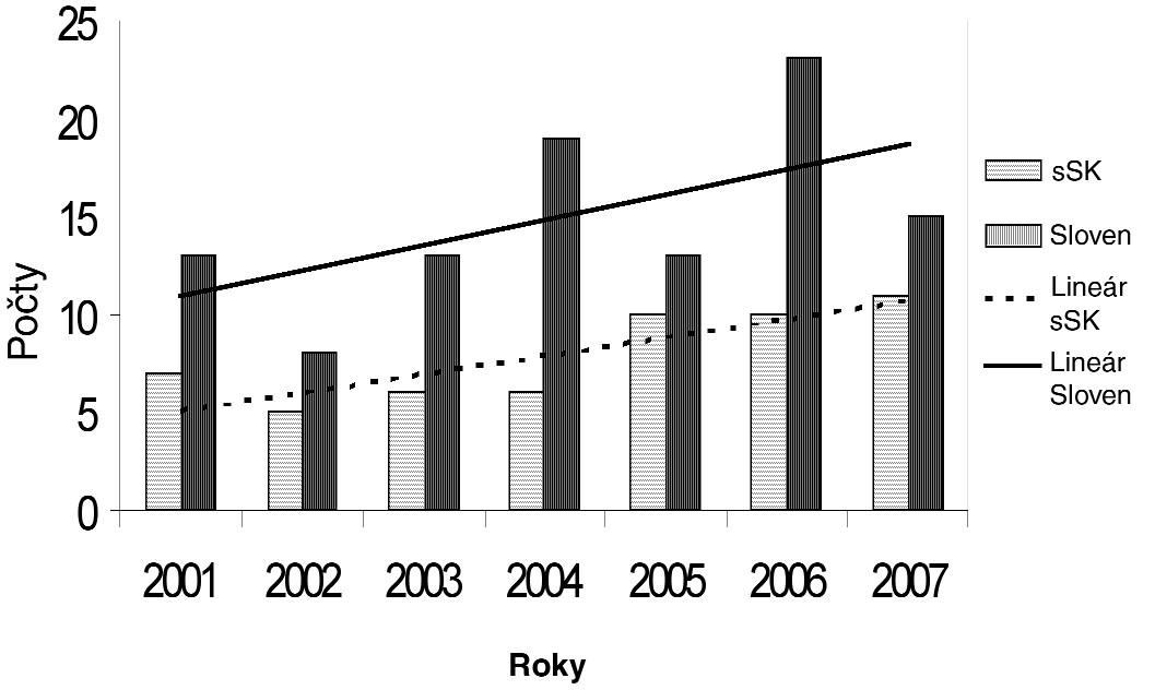Výskyt profesionálnej lymeskej boreliózy v rokoch 2001–2007 v stredoslovenskom regióne a na Slovensku