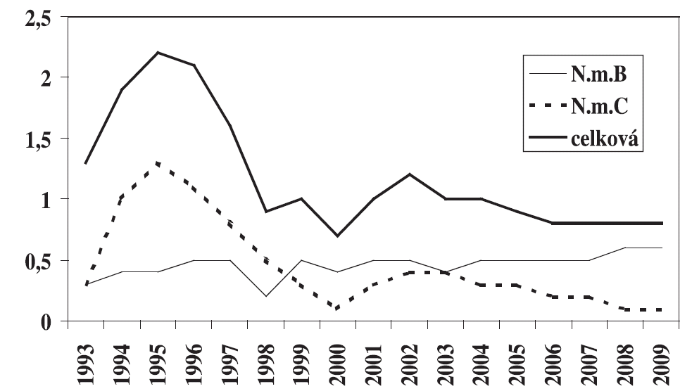 Nemocnost (na 100 000) IMO – celková a specifická podle séroskupin, Česká republika 1993–2009