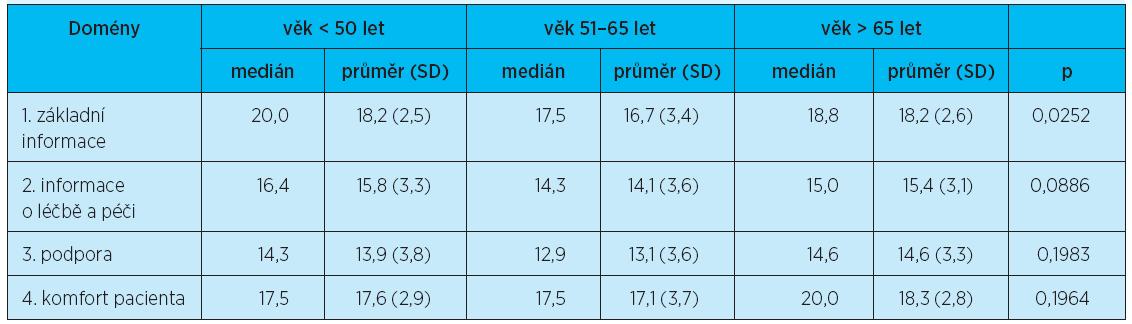 Dotazník FIN: domény podle věku – Kruskalův-Wallisův test – důležitost
