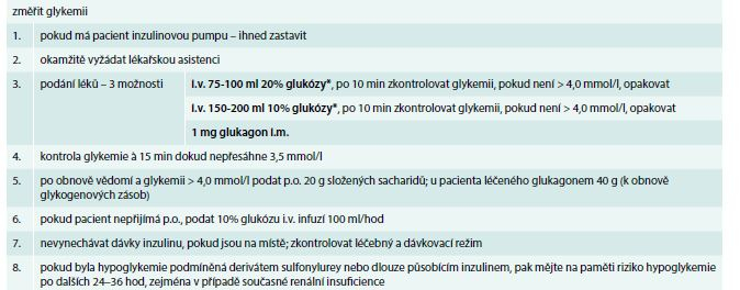 Doporučený postup léčby těžké hypoglykemie podle Joint British Diabetes Societies – Inpatient Care