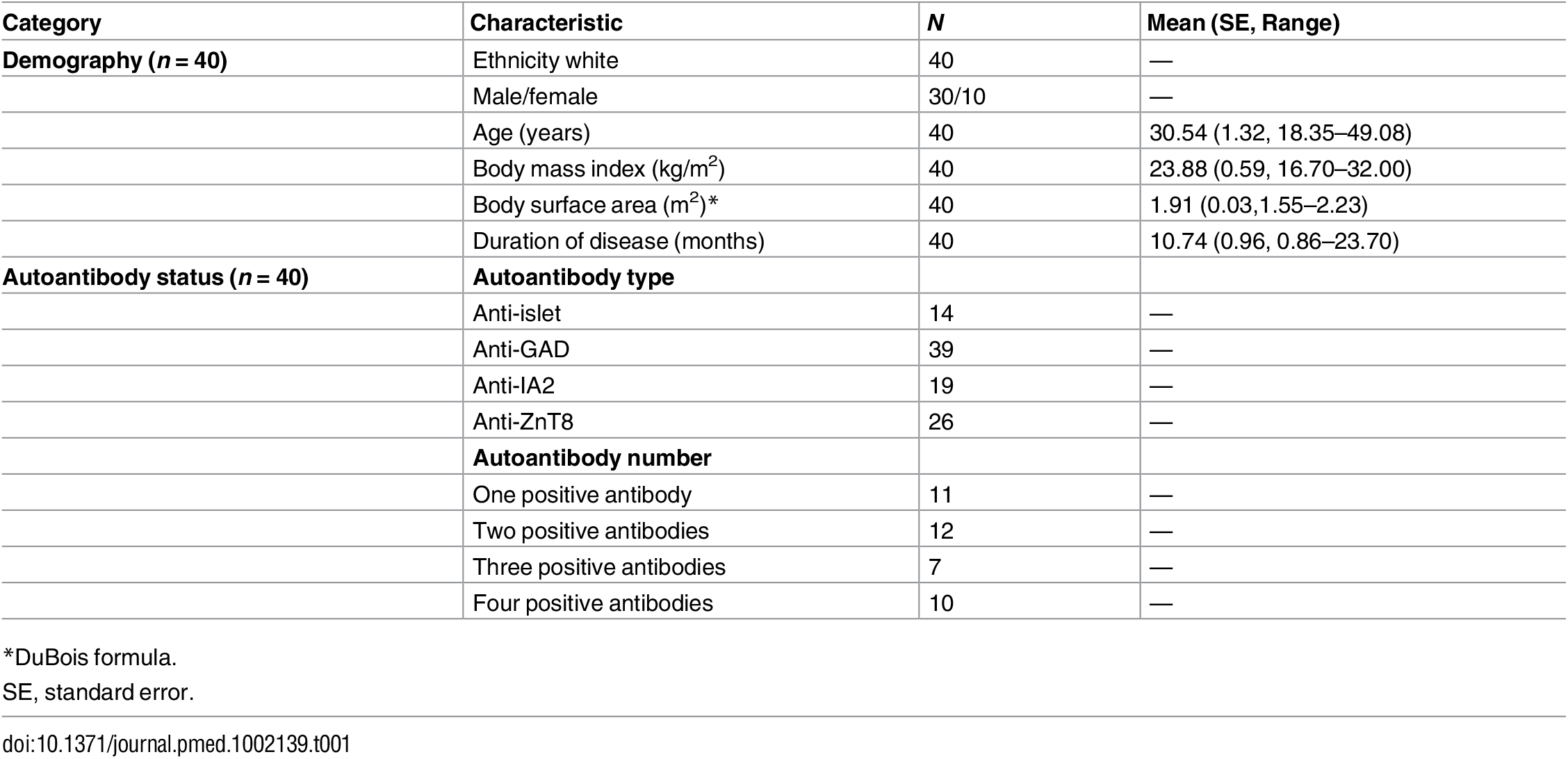 Participant characteristics and autoantibody status.
