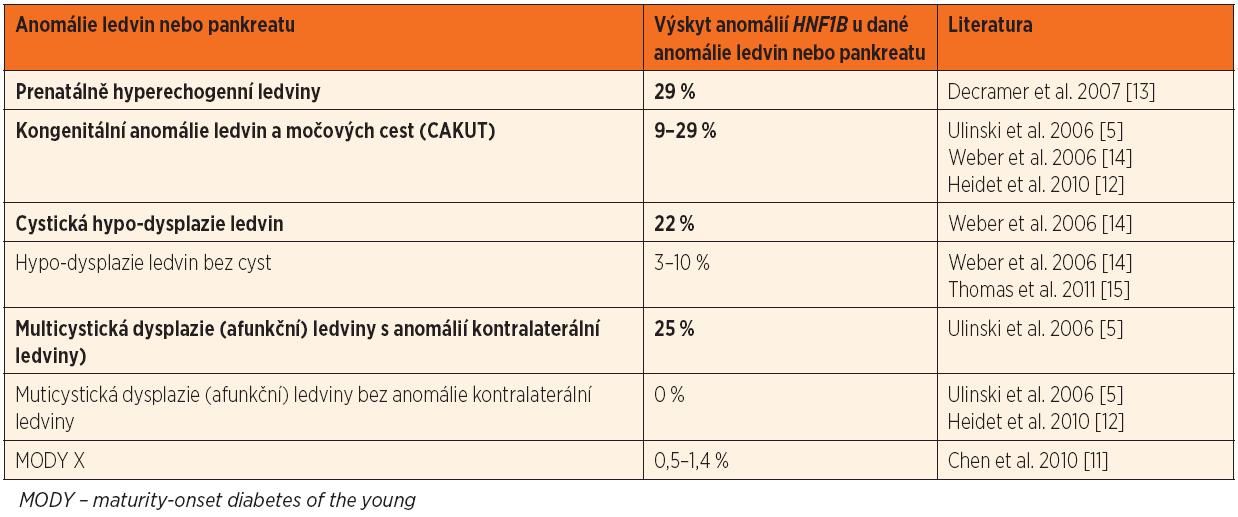 Výskyt změn HNF1B u dětských pacientů s různými anomáliemi ledvin a pankreatu. Tučně jsou zvýrazněny klinicky nejvýznamnější projevy.