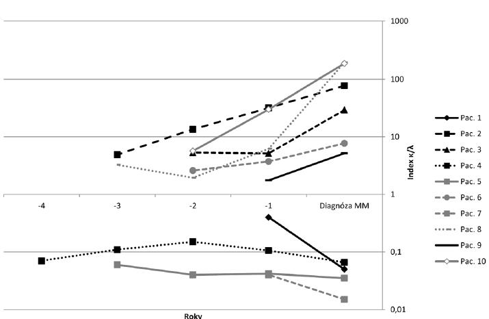 Nárůst resp. prohloubení indexu κ/λ volných lehkých řetězců imunoglobulinu u 10 jedinců s monoklonální gamapatií nejistého významu během transformace v mnohočetný myelom.