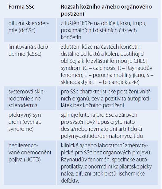 Třídění systémové sklerodermie [2].