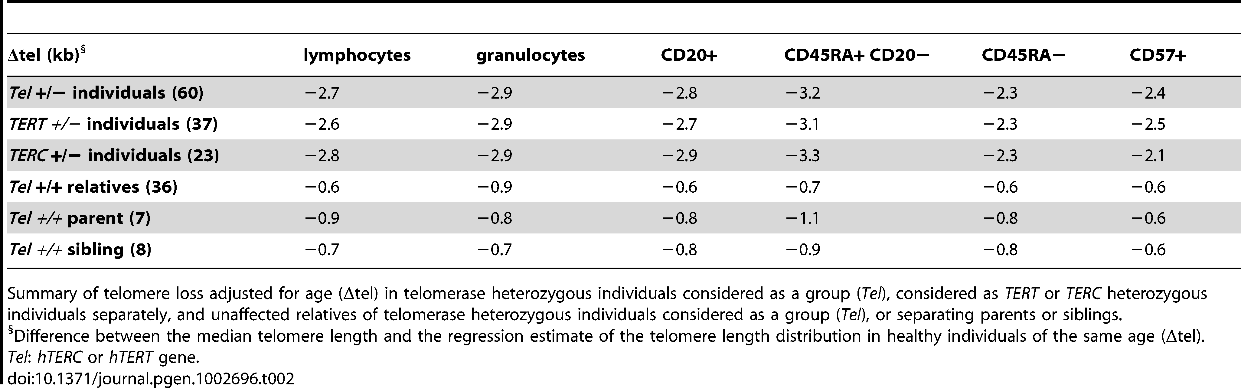 Telomere loss corrected for age (Δtel) in telomerase heterozygous individuals and unaffected relatives.