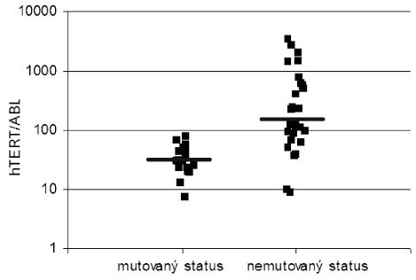Vztah mezi expresí genu hTERT a mutačním stavem IgV<sub>H</sub> (p < 0,00001). Vodorovné čáry označují mediány exprese hTERT v příslušných kategoriích.