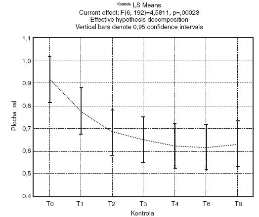 Srovnání střední hodnoty plochy vředů všech pacientů během jednotlivých kontrol, léčených odlišnými přípravky. Pozn.: T:  hydrogenvápenatá sůl OC, Taf: čistá OC
