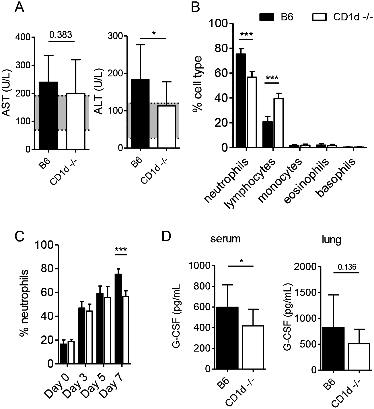 CD1d<sup>-/-</sup> mice have less severe neutrophilia after intranasal LVS infection.