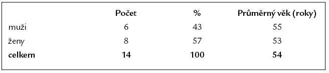 Charakteristika souboru 14 pacientů s Roux-Y HJA.