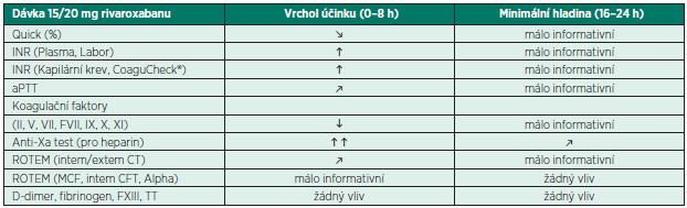 Orientace o účinku rivaroxabanu na základě dostupných testů koagulace [9]