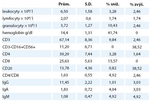 Změny sledovaných parametrů krevního obrazu a imunity u pacientů v dlouhodobé remisi nefroblastomu.