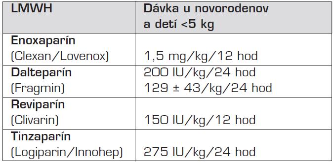 Odporúčané terapeutické dávky LMWH u novorodencov.