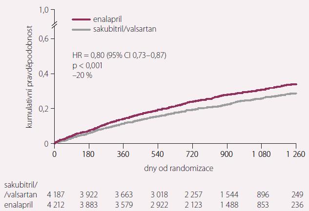 Primární cíl ve studii PARADIGM-HF – kardiovaskulární úmrtí nebo první hospitalizace pro SS.