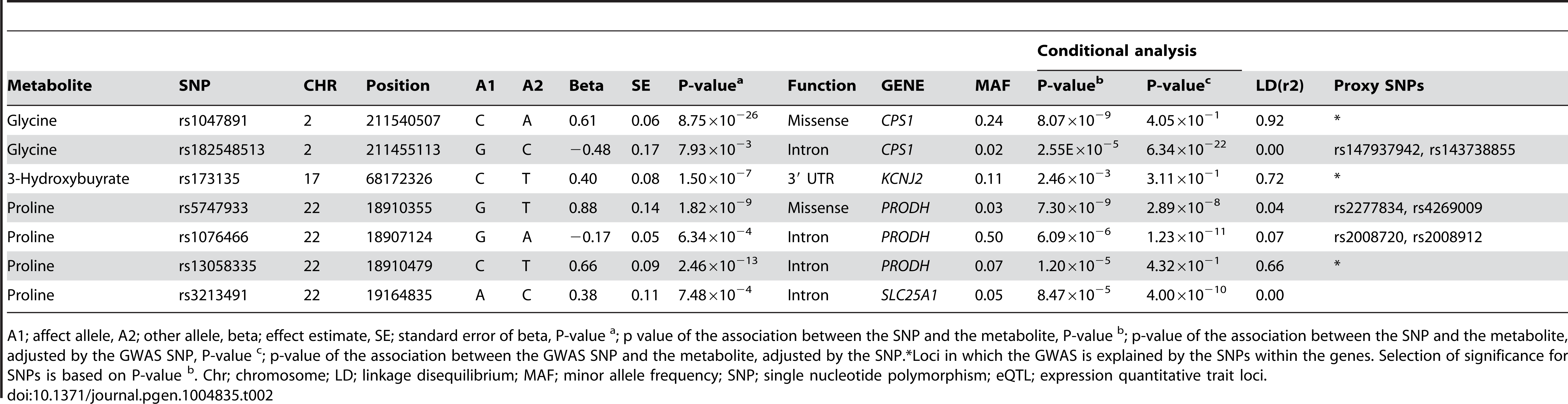 Sequence variants within the coding regions of candidate genes that influence the metabolomic levels independent of the GWAS hits.