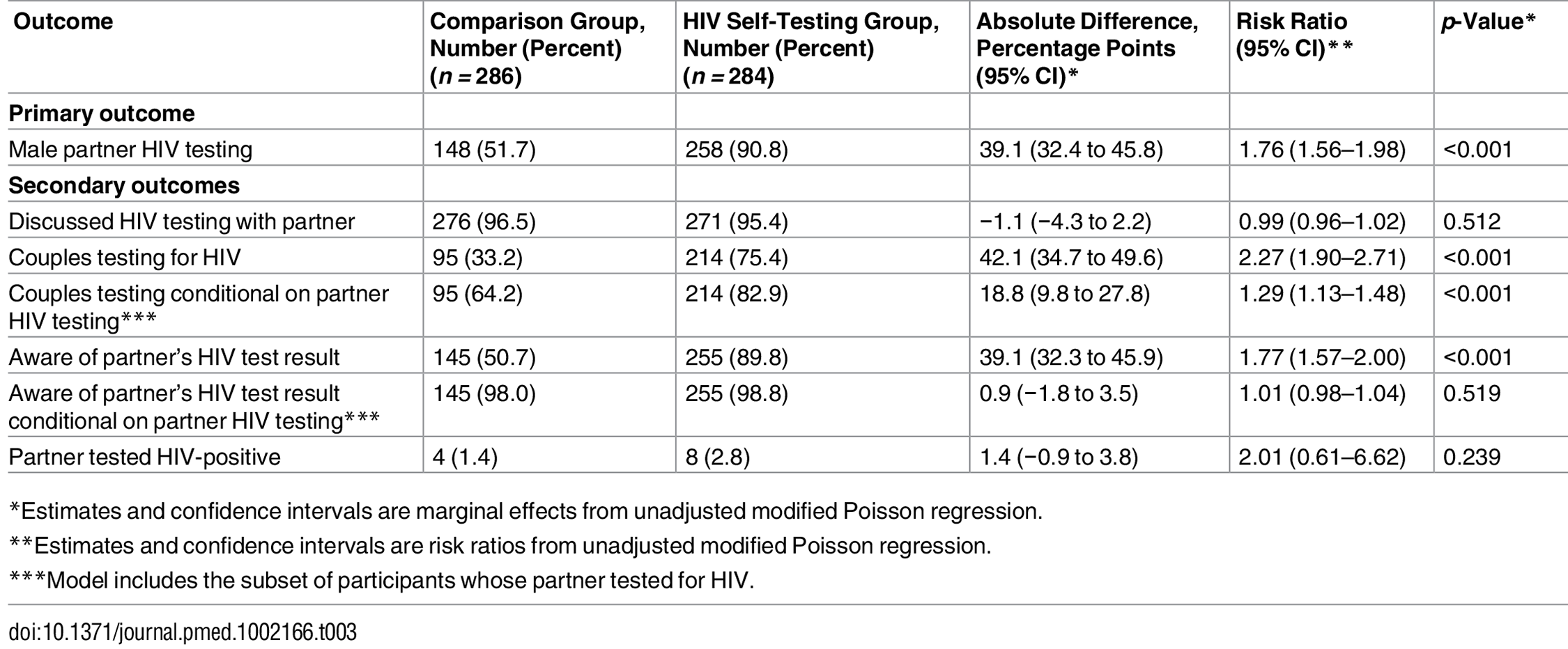 Effects of HIV self-testing intervention within 3 mo.