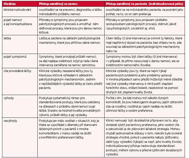 Přístup zaměřený na nemoc versus přístup zaměřený na pacienta – modifikovaně podle (13, s. 181; 14, s. 294)