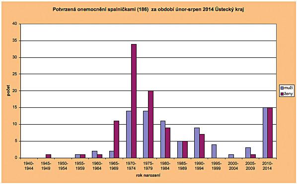 Potvrzená onemocnění spalničkami za období únor – srpen 2014 Ústecký kraj Fig. 1. Confirmed cases of measles in the Ústí nad Labem Region, February to August 2014