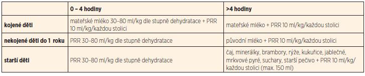 Přehled rehydratace a realimentace.