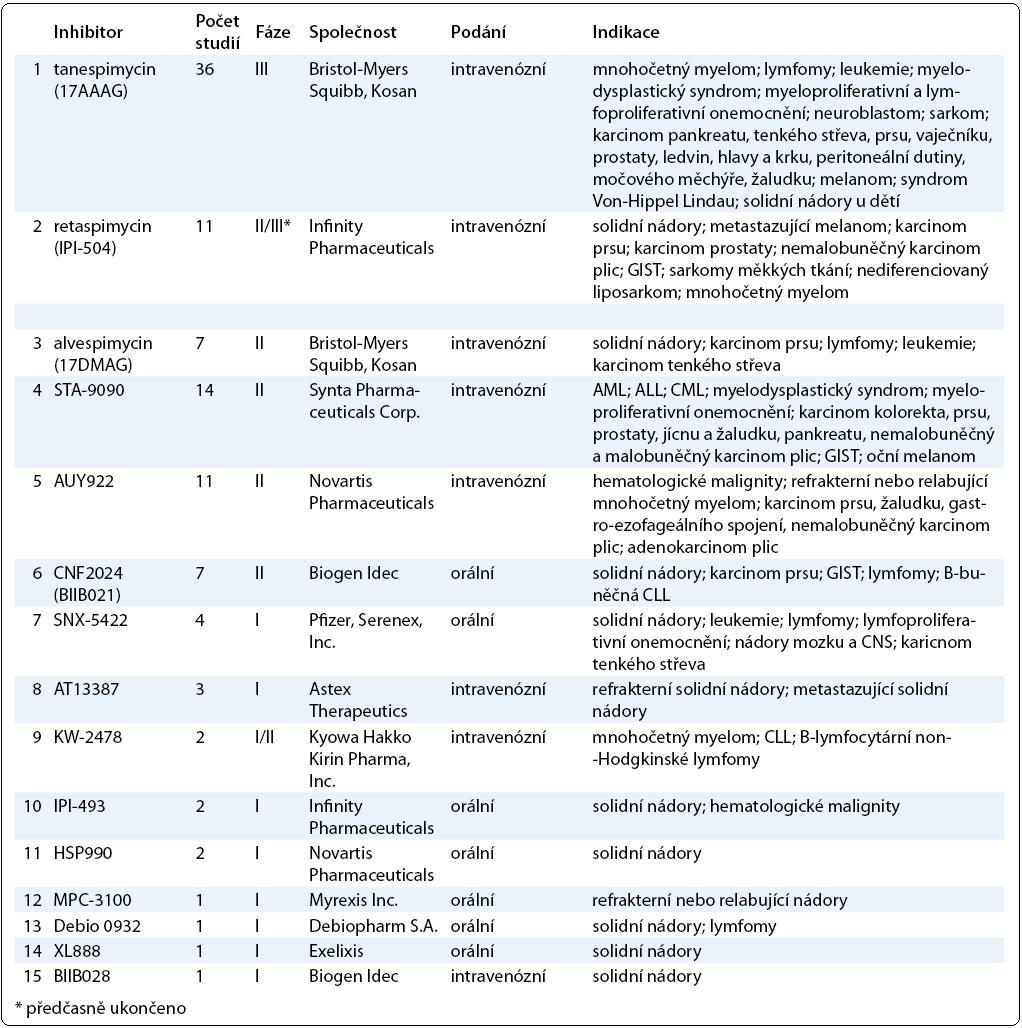 Přehled inhibitorů Hsp90. V tabulce jsou zahrnuty inhibitory Hsp90, které jsou v současné době testovány v klinických zkouškách. Údaje o počtu studií, fázi testování a indikaci byly získány z databáze ClinicalTrials.gov k únoru 2011.
