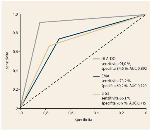 Diagnostická presnosť sérologických markerov a HLA-DQ u symptomatických pacientov. Graph 1. Diagnostic accuracy of serological markers and HLA-DQ testing in symptomatic patients.