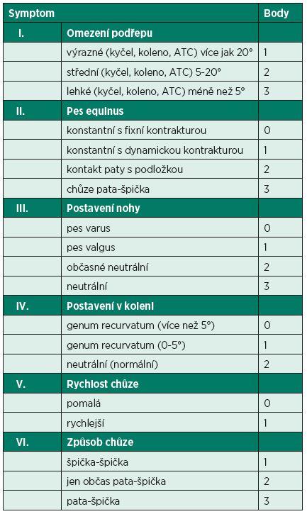 Komanova škála hodnocení dětské spasticity DKK (Physician Rating Scale).