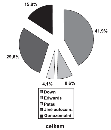 Prenatální diagnostika chromozomálních aberací v České republice, rok 2007, celkem (případy pokračujících těhotenství i po pozitivní prenatální diagnostice + případy pokračujících těhotenství i po pozitivní prenatální diagnostice)