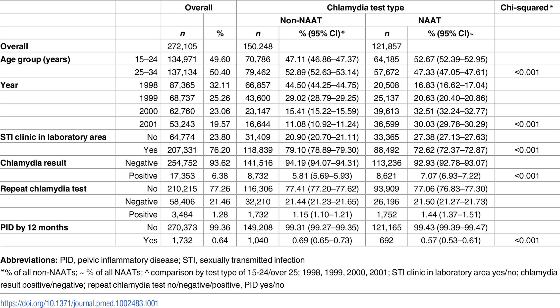 Description of the study cohort (1998–2001) by chlamydia test type.