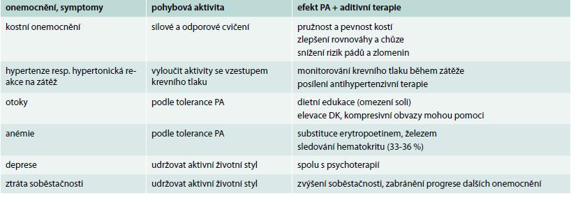 Nefropatie a další onemocnění ovlivňující preskripci pohybové aktivity (PA)