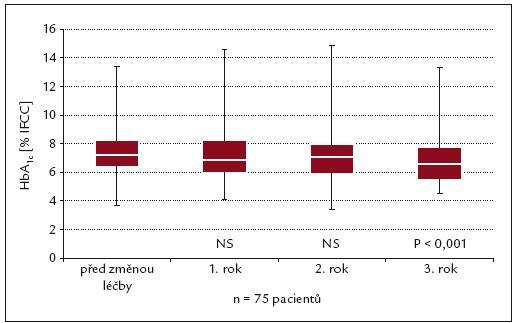 Vývoj HbA<sub>1c</sub> u pacientů léčených inzulinem glargin.