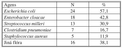 Mikrobiologické nálezy (pozitivita u 74,7 % případů) Tab. 2. Microbiological findings (positivity detected in 74.7 % cases)