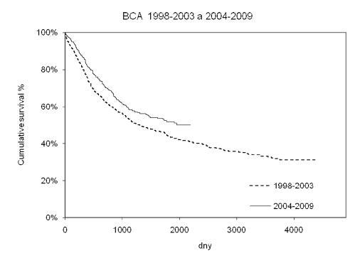 Porovnání celkového přežití pacientů s bronchogenním karcinomem ve dvou časových obdobích (p = 0,02) Graph 2. Comparison of the overall survival rates during two time period (p = 0.02)