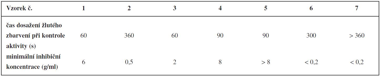 Kontrola aktivity naimpregnovaných pelet a stanovení minimální inhibiční koncentrace