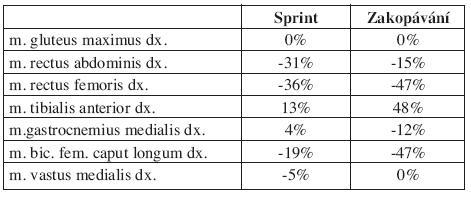 Fázové posuny nástupů EMG potenciálů měřených svalů průměrného kroku.