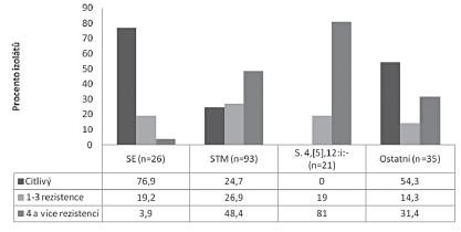 Procentuální vyjádření míry rezistence k antimikrobiálním látkám u kmenů salmonel Fig 4. Antimicrobial resistance levels in percentages in <em>Salmonella</em> strains