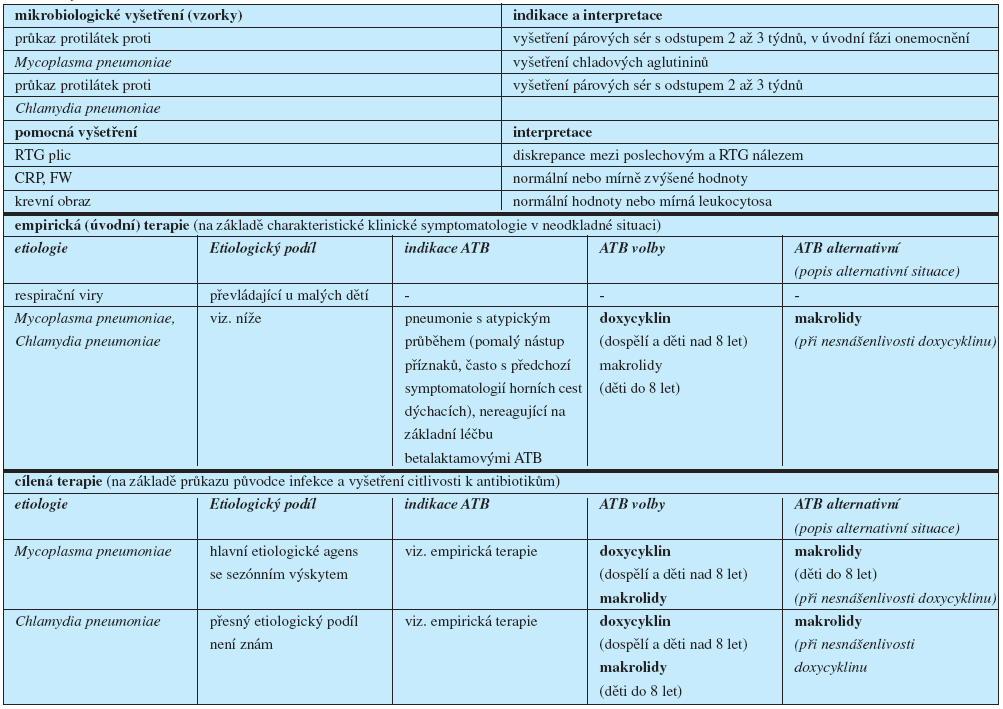 """Atypické komunitní pneumonie (Upraveno dle směrnice """"Mikrobiologické podklady pro cílenou antimikrobiální léčbu komunitních respiračních infekcí)"""
